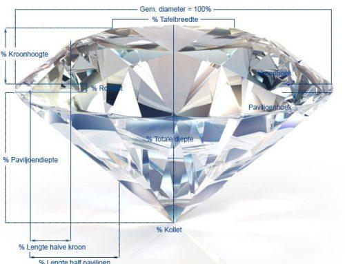 Wat bepaald de waarde van een diamant?